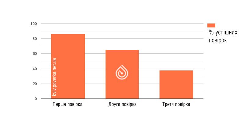 Шанс успішного проходження повірки лічильників води (Київ)