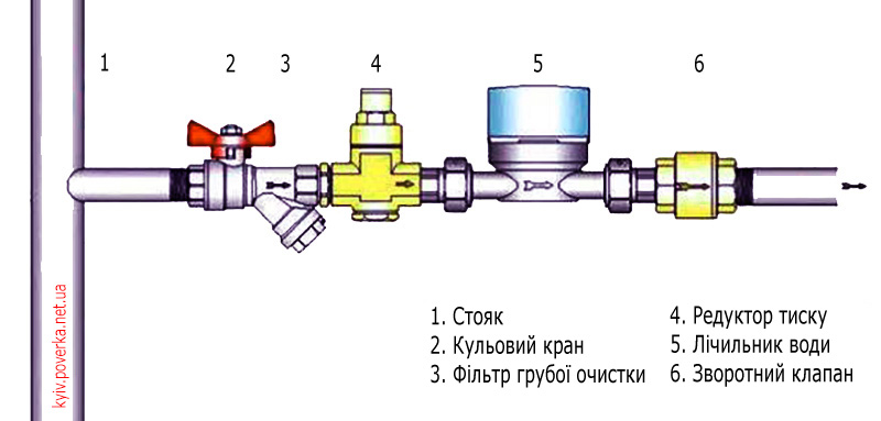 схема встановлення лічильника води